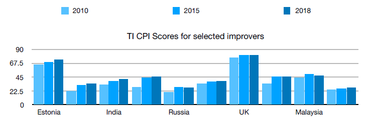TI CPI scores for selected improvers